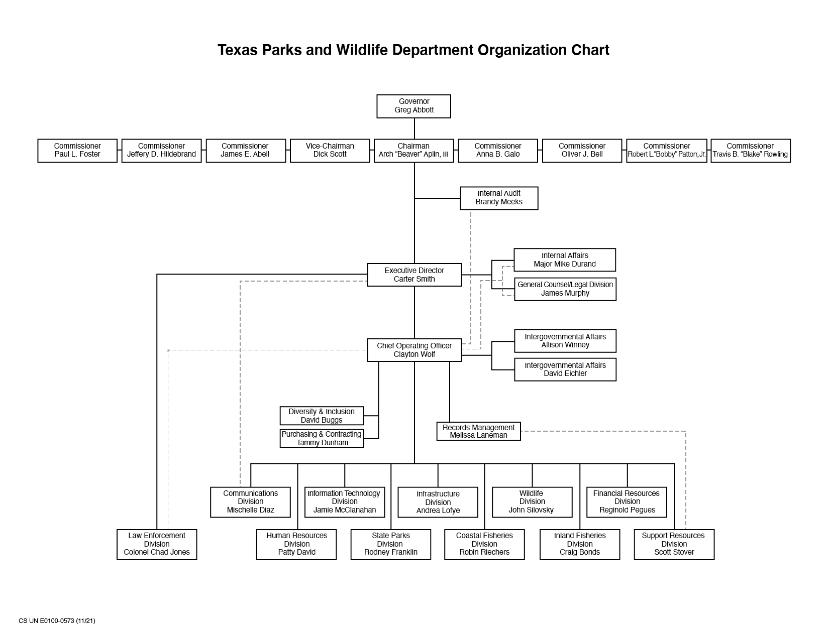 Organizational chart texas parks wildlife department for Tpwd fishing license