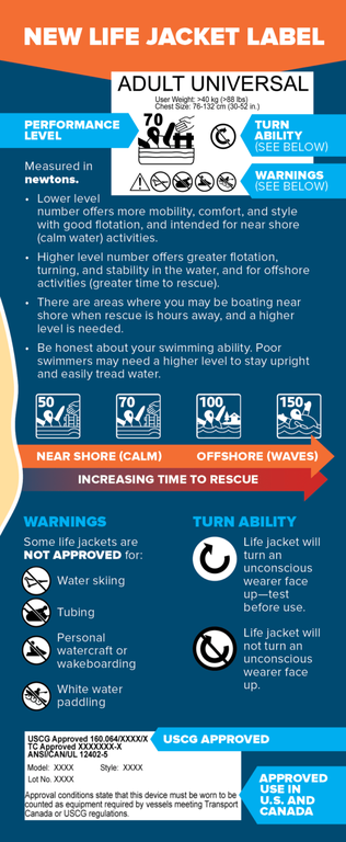 Life Jackets have new labels with information on intended use and buoyancy