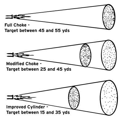 Choke Pattern Chart – Patterns For You