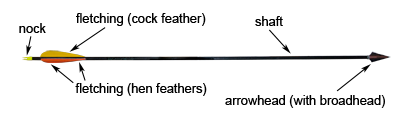 diagram of an arrow