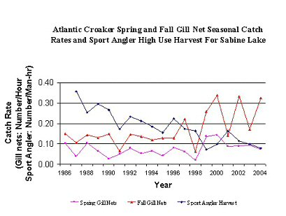graph of abundance and harvest for 