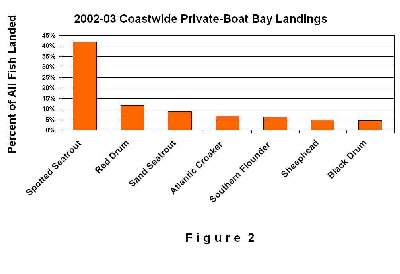 graphic of catches for fishing