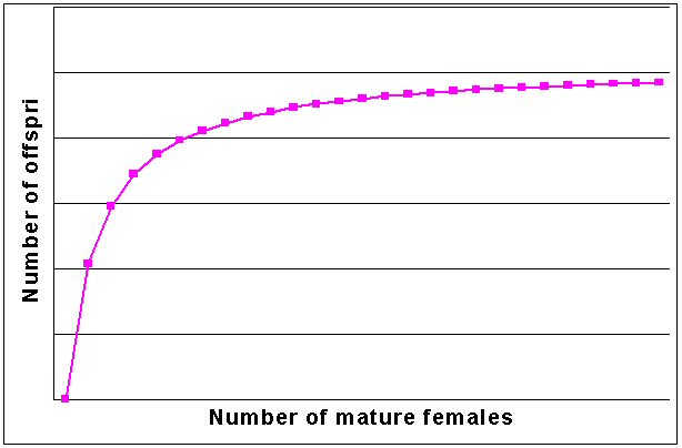 Figure 1.  Relationship between the number 