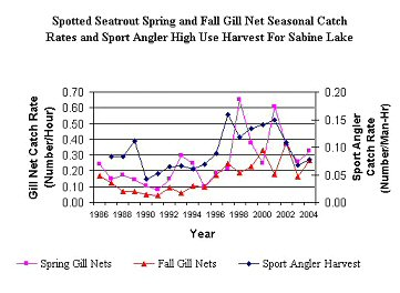 graph of abundance and harvest