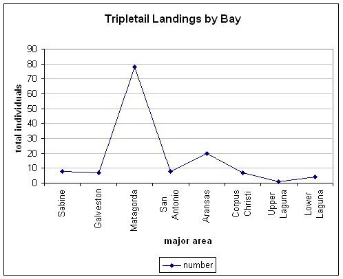 chart of tripletail caught by individual bays