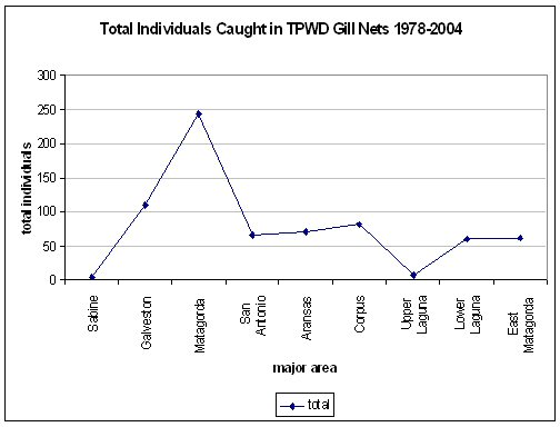 chart of tripletail caught in gill nets between 1978 and 2004