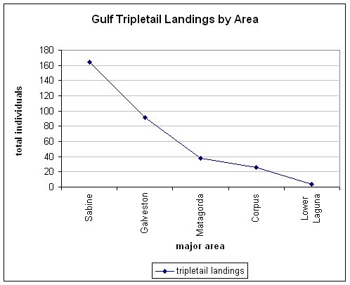 chart of total tripletail caught in the Gulf of Mexico