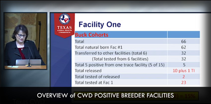 Overview of CWD Positive Breeder Facilities