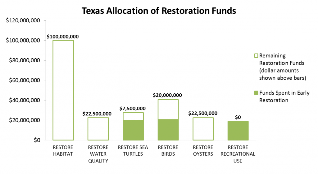 Texas Allocation of Restoration Funds