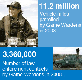 11.2 million vehicle miles were patrolled by Game Wardens in 2008